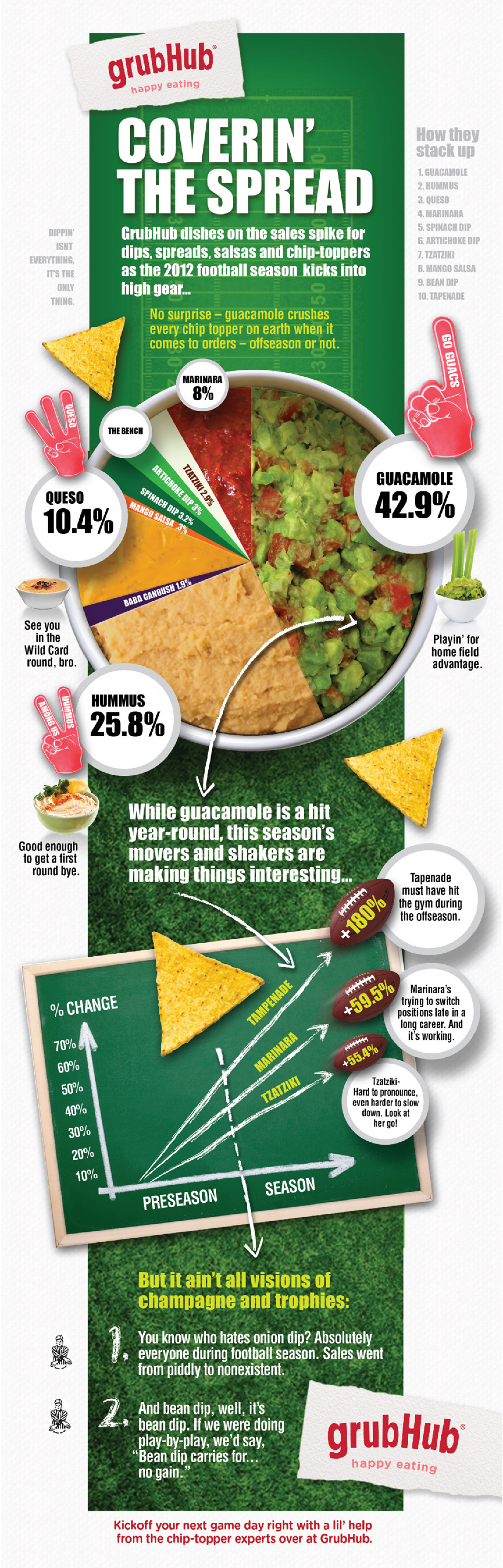 Coverin' The Spread Infographic