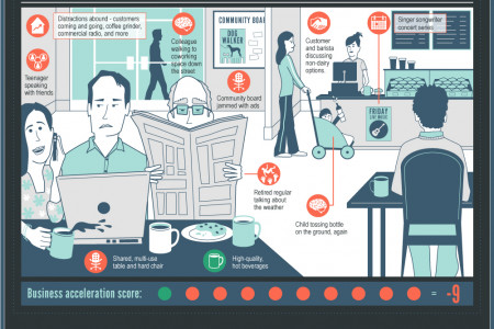 Coworking Desks Accelerate Business Infographic