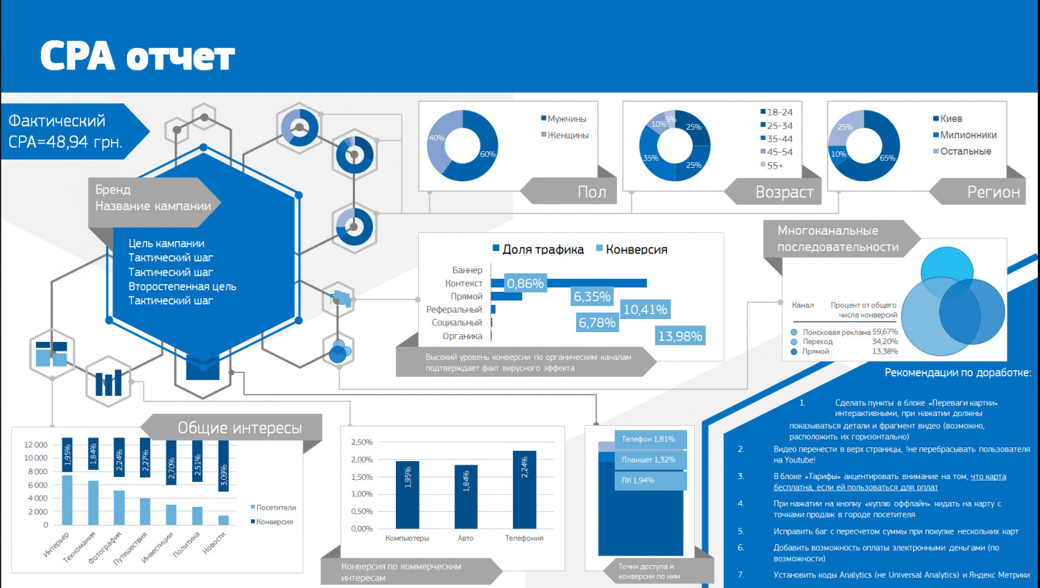 CPA Report Template Infographic