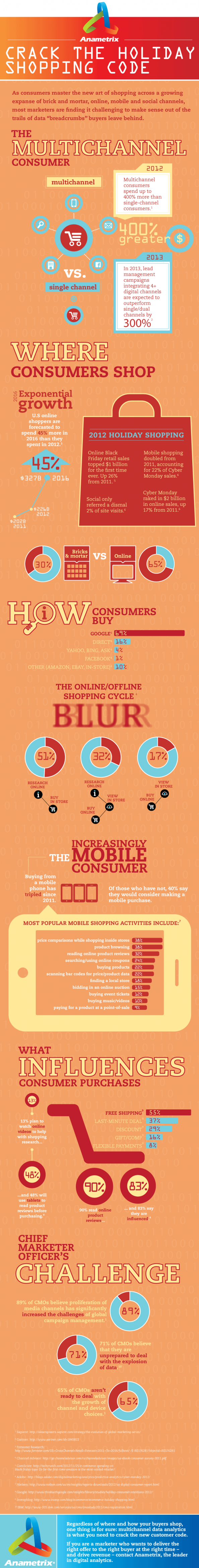 Crack the Holiday Shopping Code  Infographic