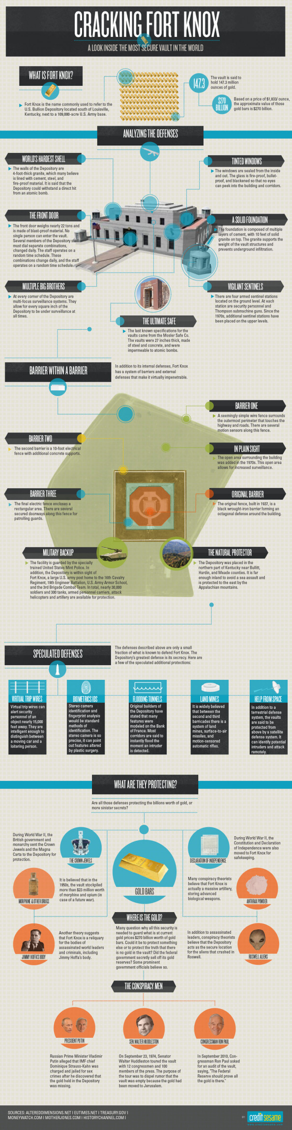 Cracking Fort Knox Infographic