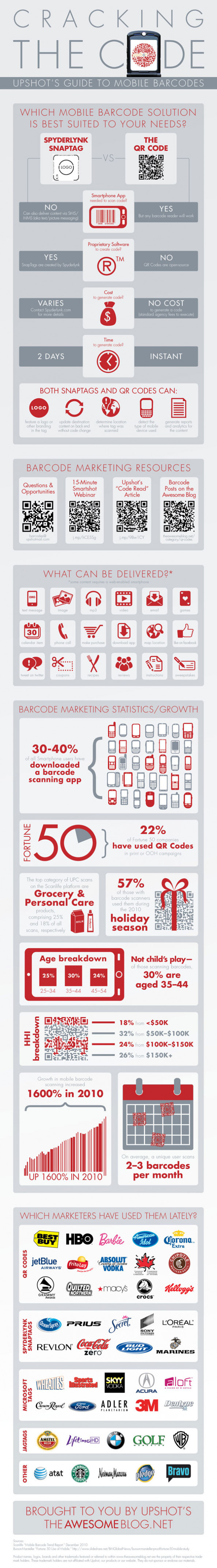 Cracking the Code of Barcode Marketing  Infographic