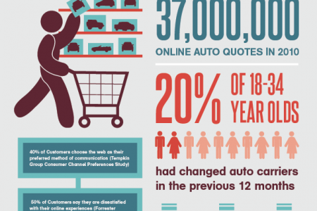 Crash! Auto Insurers Hit A Brick Wall When It Comes To Delivering A Superior Online Customer Experience Infographic