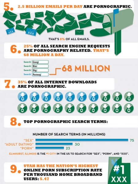 Crazy Internet Pornography Stats Infographic