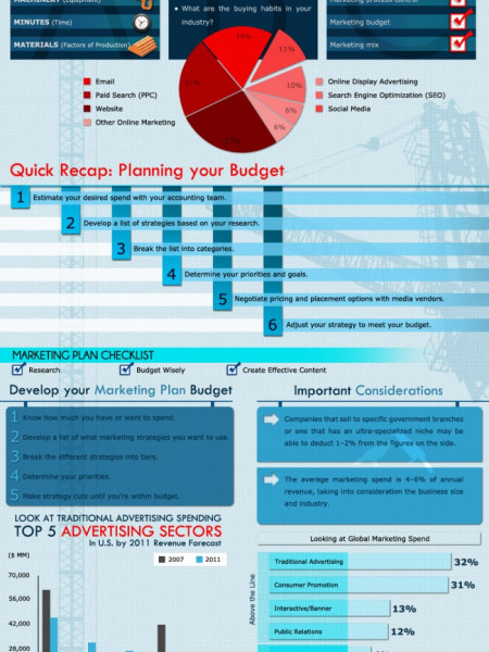 Create an Enterprise Marketing Budget Strategy  Infographic