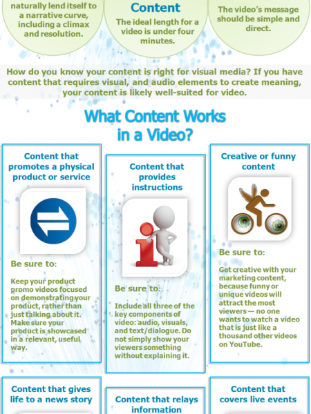 Create Videos Your Audience Wants to Watch Infographic