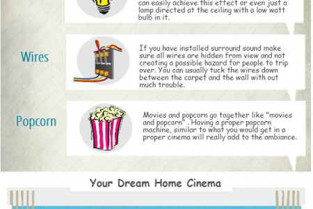 Create Your Own Home Cinema Infographic