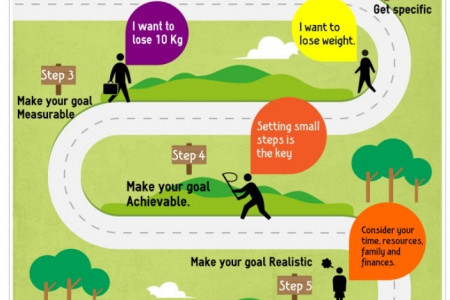 Creating SMART goals Infographic