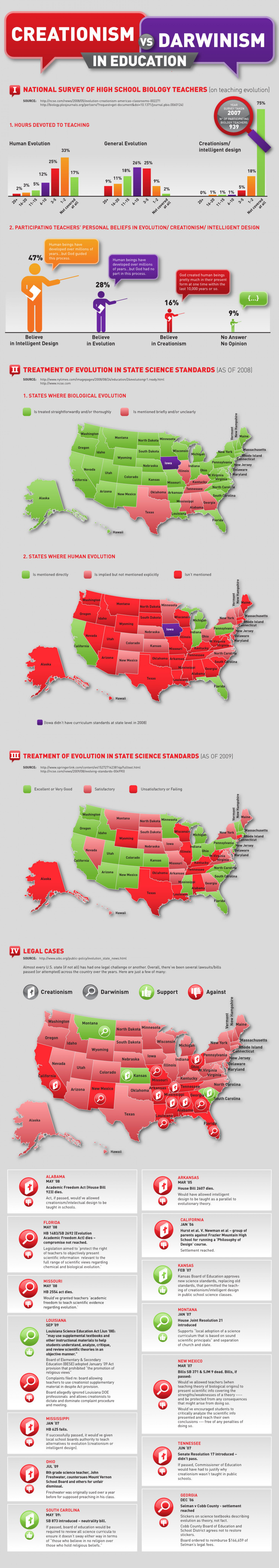 Creationism vs. Darwinism in Education Infographic