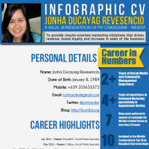 Creative Infographic Resume of Jonha Revesencio Infographic