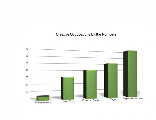 Creative Occupations by the Numbers Infographic