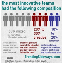 Creativity requires some conformity Infographic