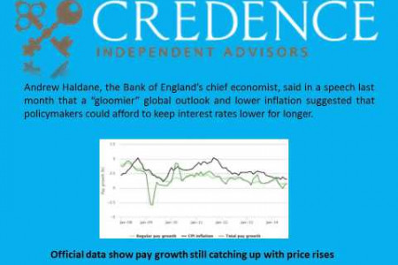 Credence Independent Advisors: Why interest rates won�t rise anytime soon? Infographic