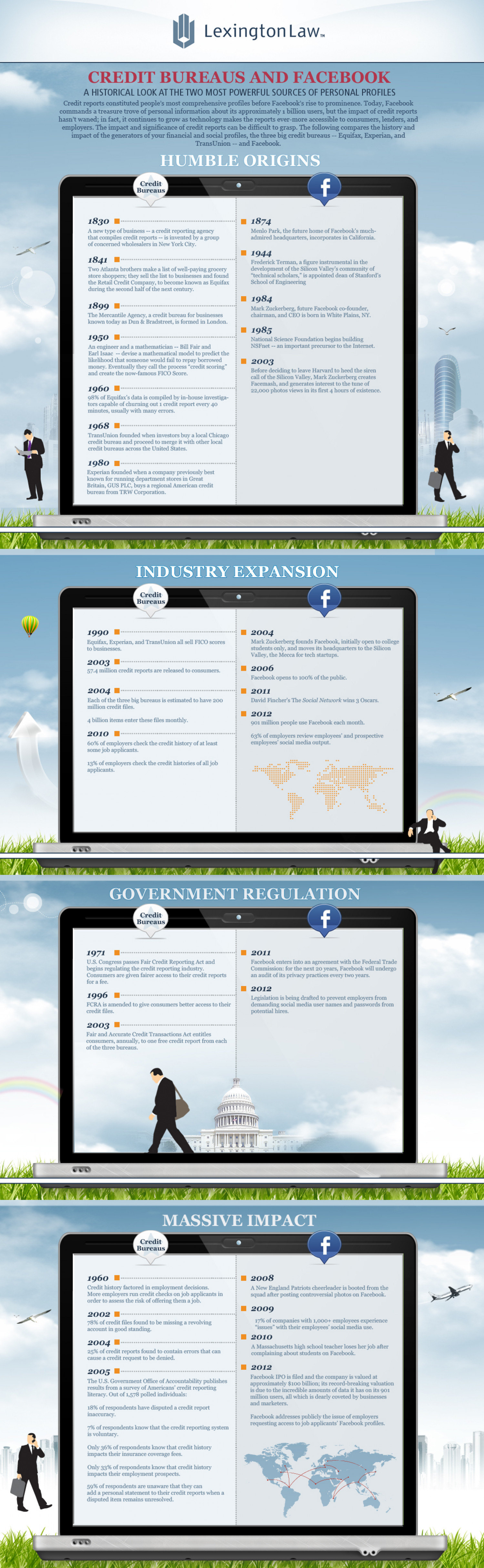 Credit Bureaus and Facebook Infographic