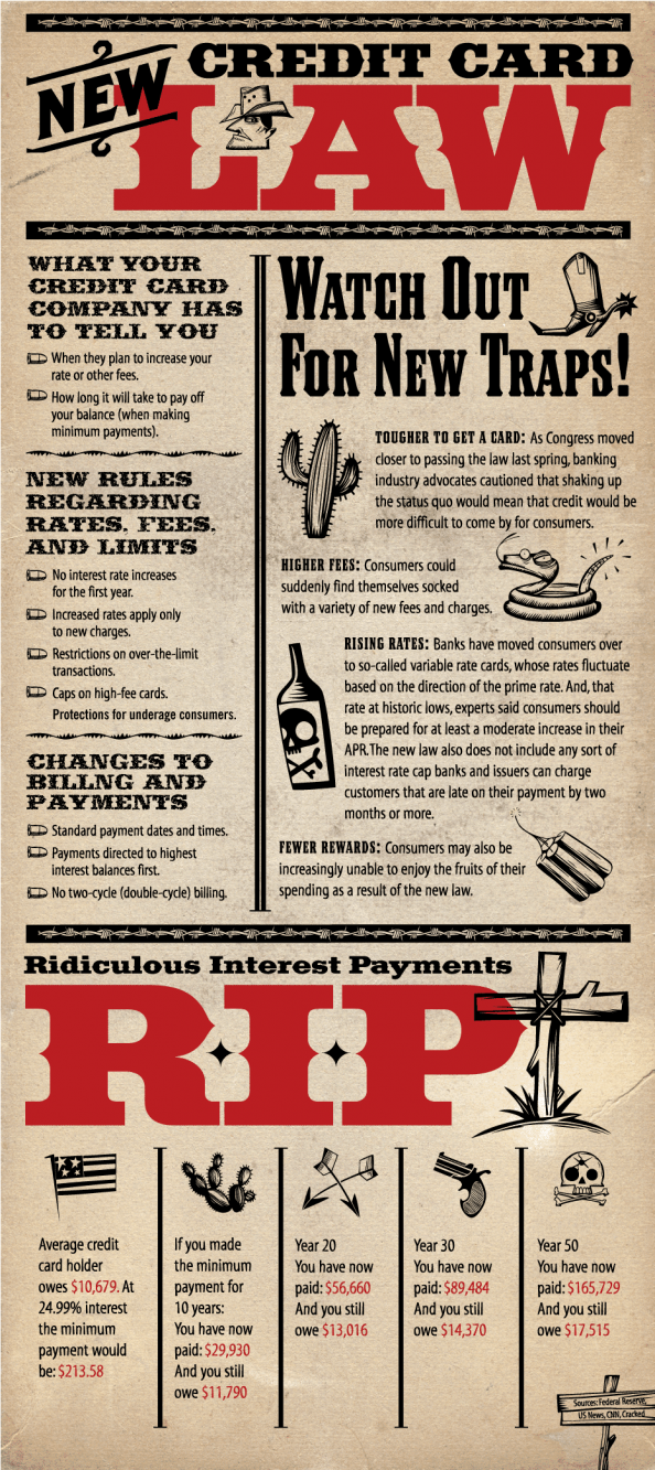 Credit Card Law Infographic