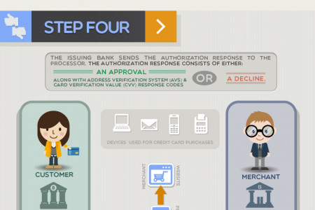 Credit Card Payment Processing — How It Works Infographic