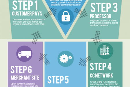 Credit Card Processing - How it Works? Infographic