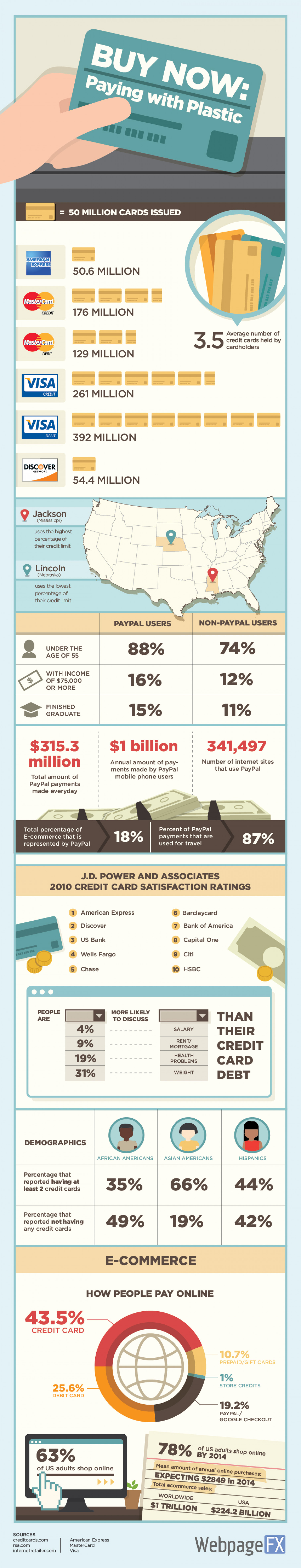 Credit Card Spending  Infographic