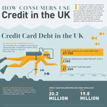 Credit Cards and Olympic Spending Infographic