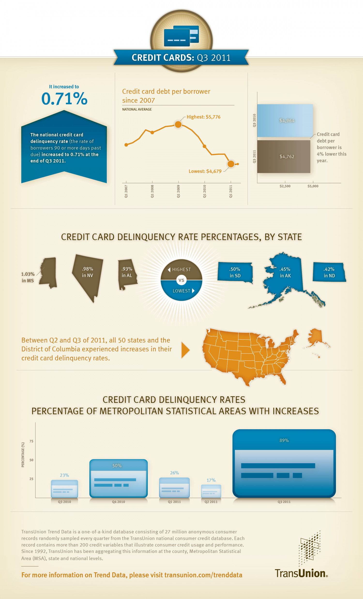 Credit Cards: Q3 2011 Infographic
