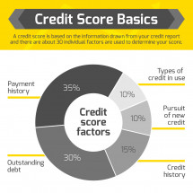 Credit Score Basics - Mortgage Kick Infographic