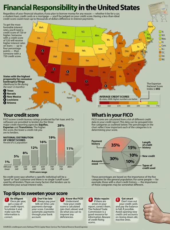 Credit Scores: How Does Your State Compare? Infographic