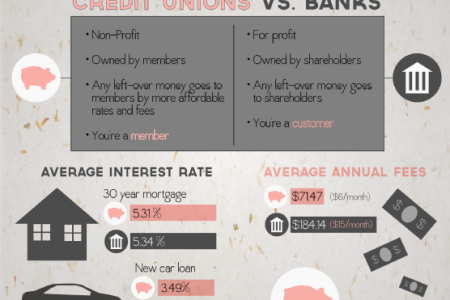 Credit Unions: Why Are Consumers Making the Switch? Infographic