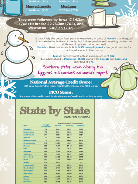 Cold States Win Infographic