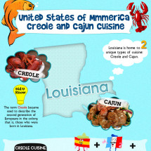 Creole and Cajun Cuisine - Louisiana Infographic