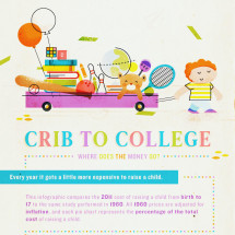 Crib to College: Where does the money go? Infographic