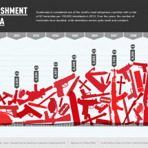 Crime & Punishment in Guatemala Infographic
