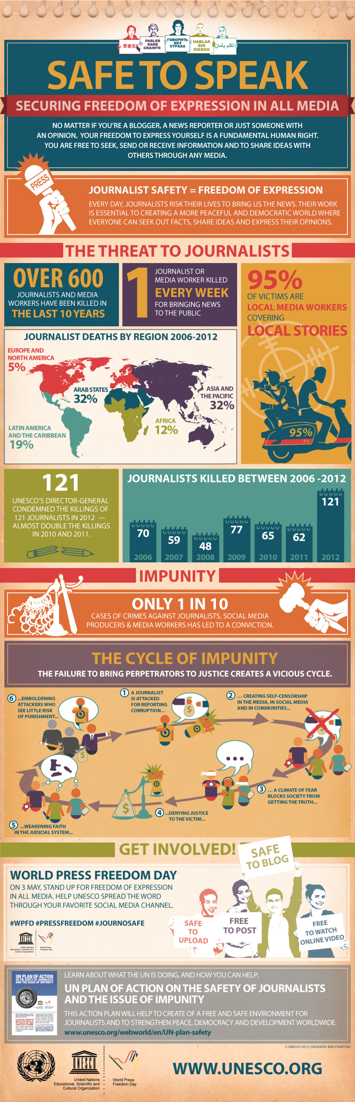 Crime & Unpunishment: Why journalists fear for their safety Infographic