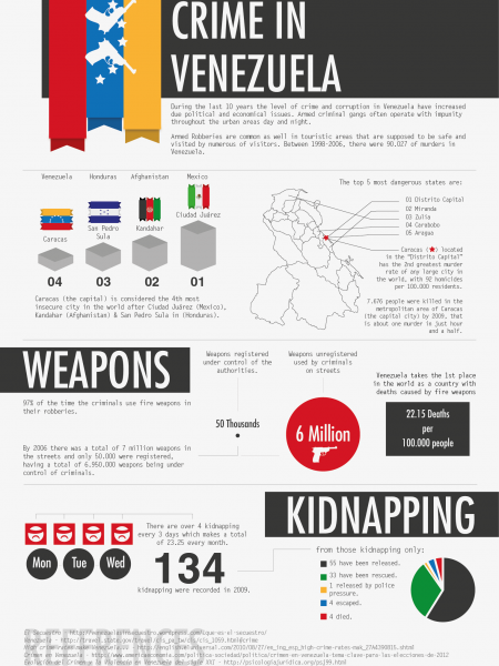 Crime in Venezuela Infographic