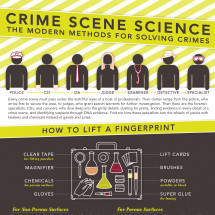 Crime Scene Science: The Modern Methods for Solving Crimes Infographic