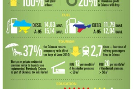 Crimea: Expectations VS. Reality Infographic