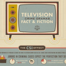 Criminal Justice Degrees and the CSI Effect Infographic
