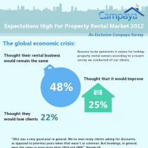 Crisis What Crisis: 2012 Expectations High For Property Rental Market  Infographic