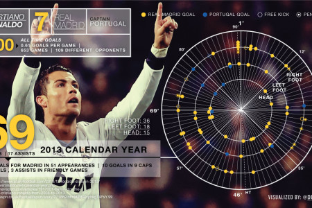 Cristiano Ronaldo- Breakdown of his 69 goals in 2013 Infographic