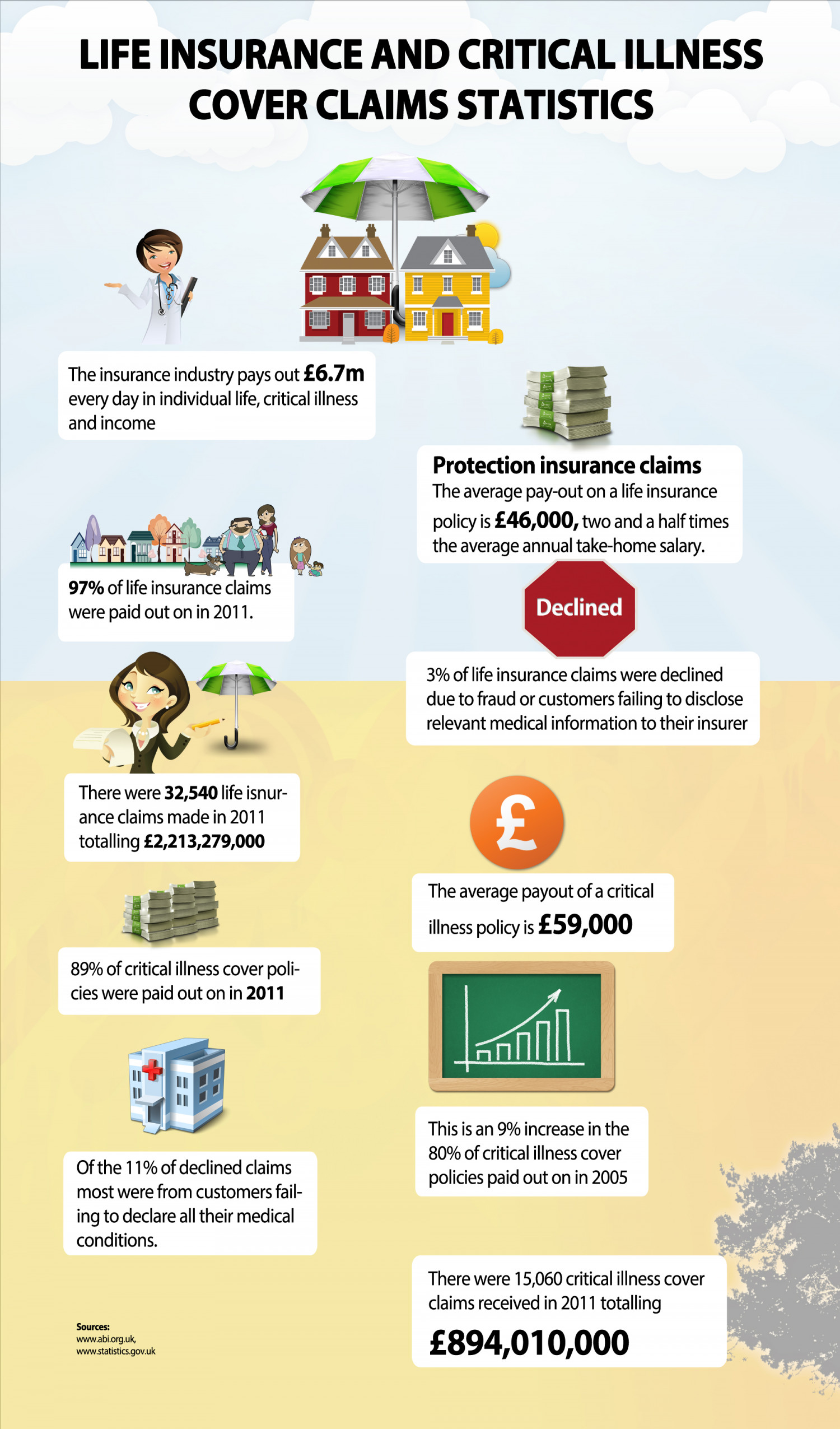 Critical illness cover in the UK  Infographic
