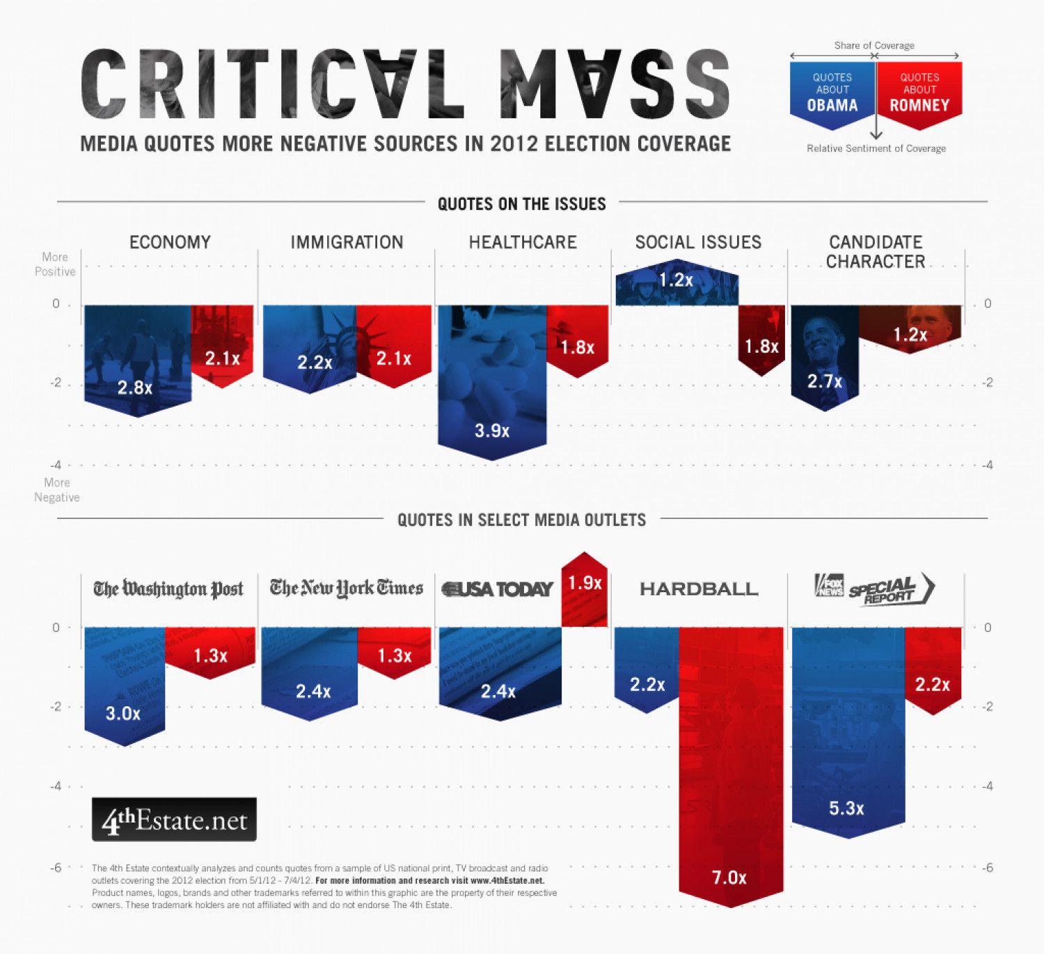 Critical Mass Infographic