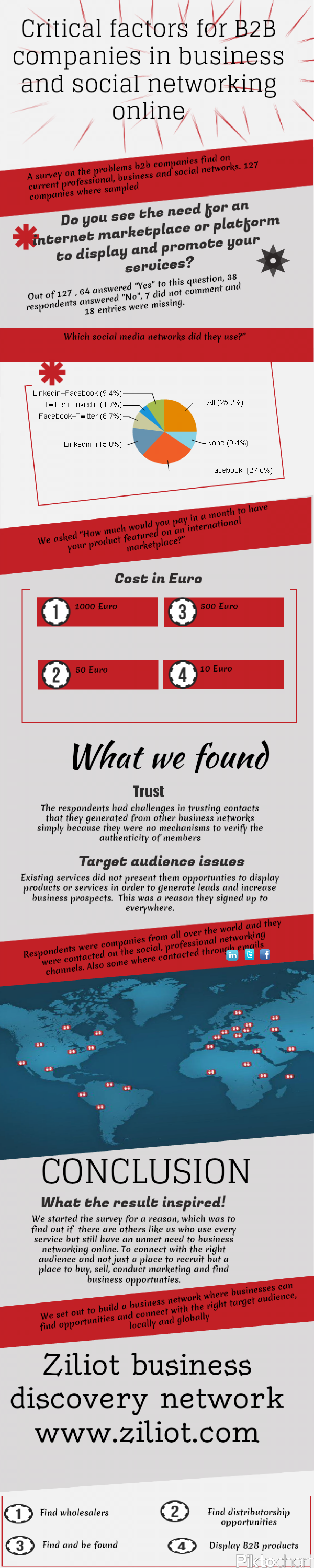 Criticals factor for B2B companies in business and social networking Infographic