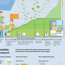 Crowd funding. The new way Infographic