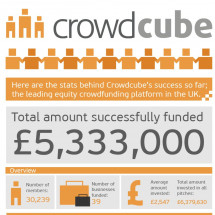 Crowdcube : Equity Crowdfunding Infographic