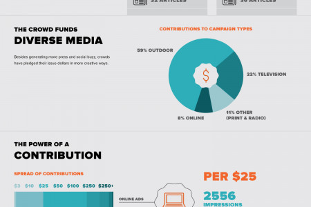 Crowdfunded Advertising for the People Infographic