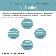 Crowdfunding for Commercial Real Estate Infographic