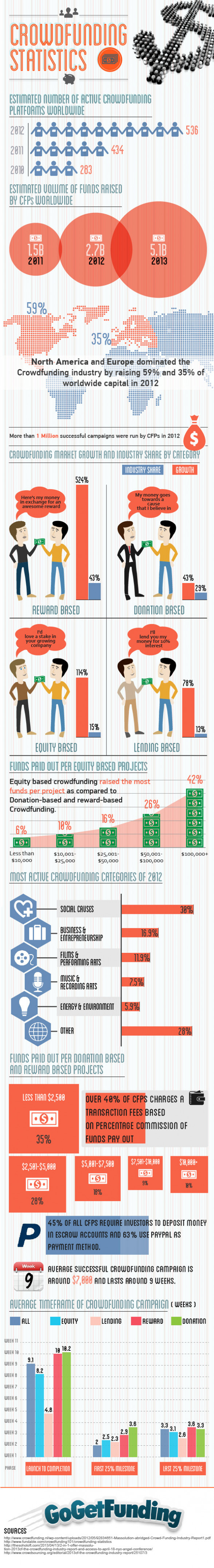 Crowdfunding Statistics and Trends