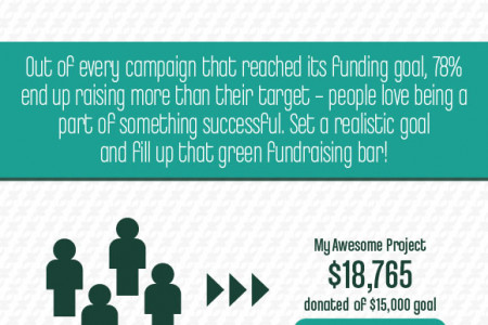 Crowdfunding Success Statistics & How You Should Raise Money Online Infographic