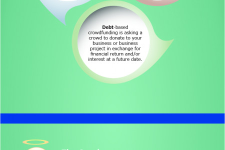 CrowdFunding The Future Infographic