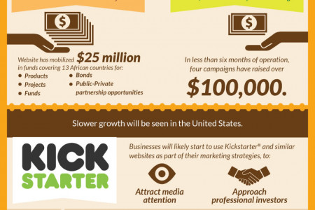 Crowdfunding: Where Will We Go From Here? Infographic