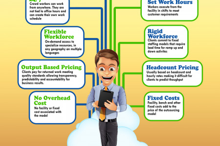 Crowdsourcing VS Outsourcing Infographic